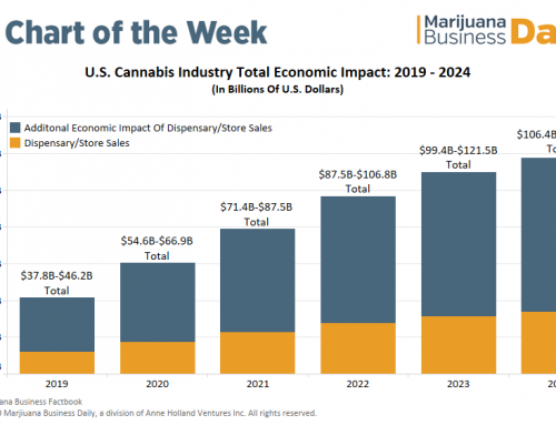US cannabis industry's economic impact could hit $130 billion by 2024