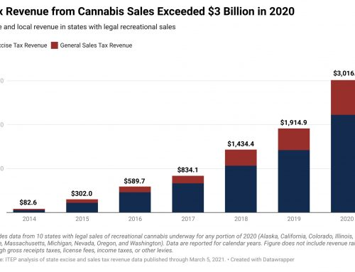 State and Local Cannabis Tax Revenue Jumps 58%, Surpassing $3 Billion in 2020